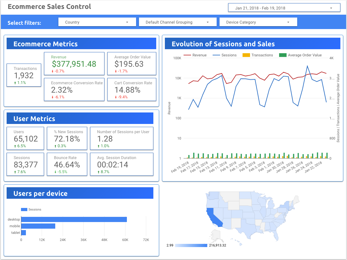 Google Data Studio example