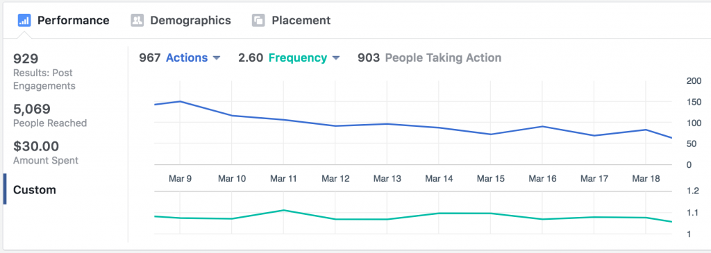 Facebook Ads Manager analytics