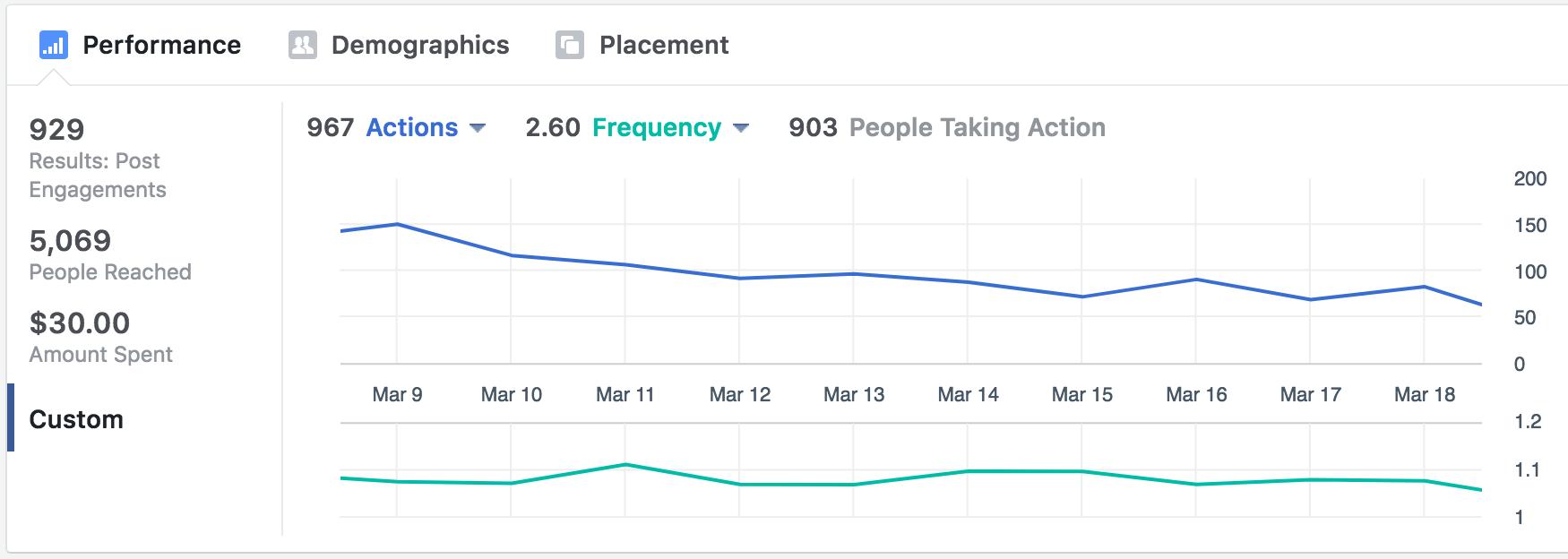 Facebook Ads Manager analytics
