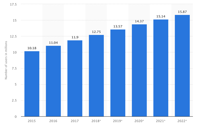 Number of Facebook users in Malaysia from 2015 to 2022 (in millions)