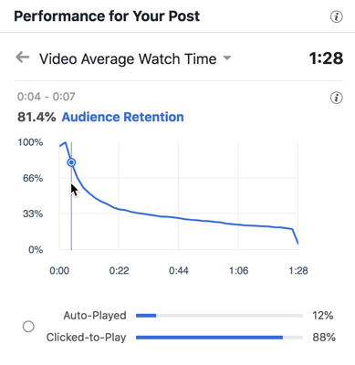 Facebook video average watch time