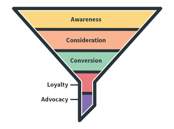 Basic Marketing Funnel