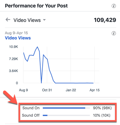 sound on and off facebook video insight
