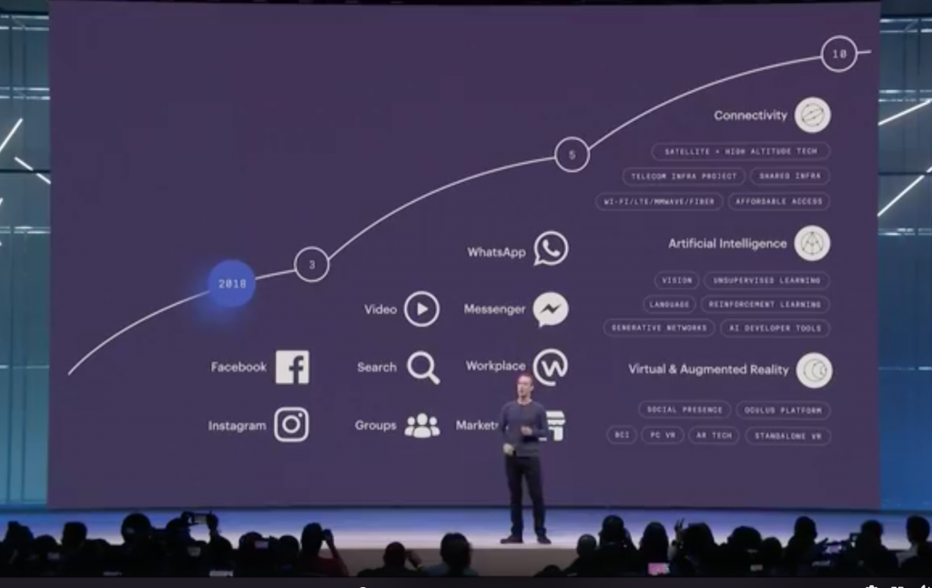 Facebook roadmap
