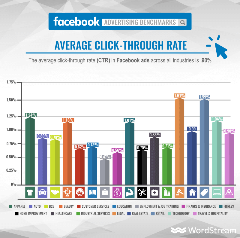 Facebook advertising benchmarks
