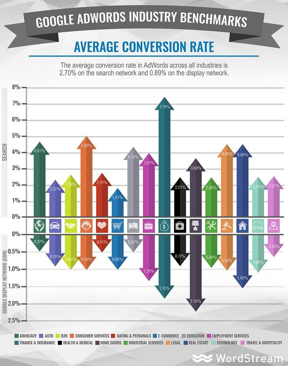Google Ads industry benchmarks average conversion rate