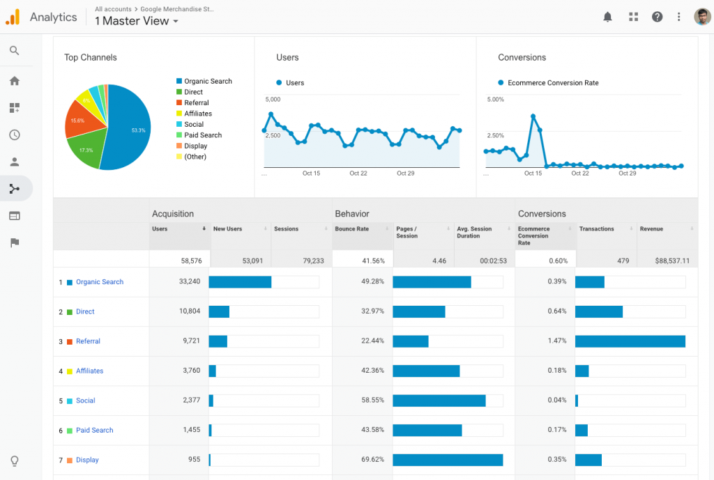 Google Analytics - channel view
