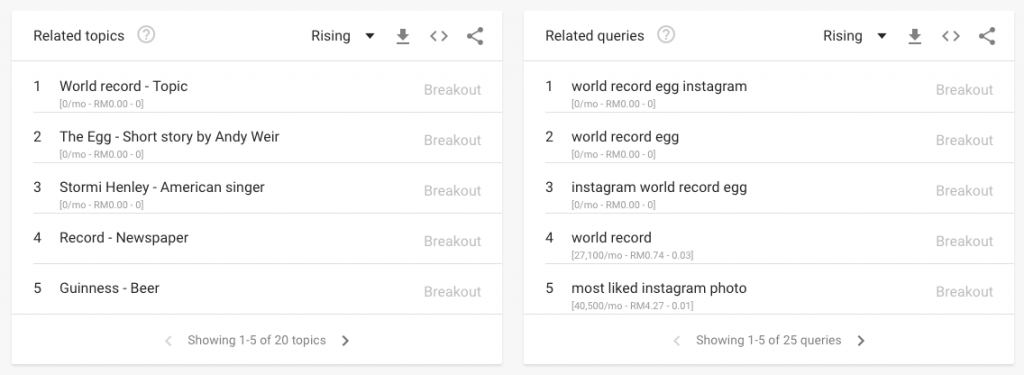 Google Trends Instagram egg related queries
