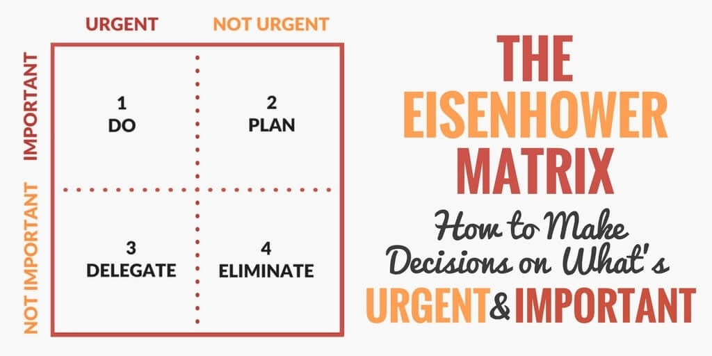 The Eisenhower Matrix