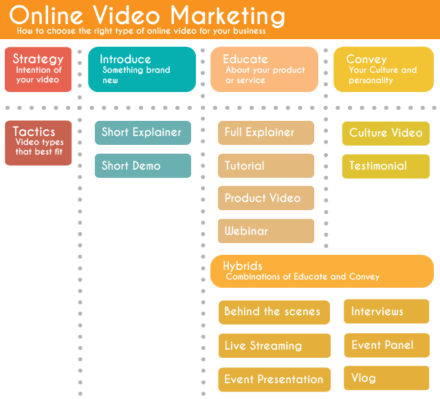 online video marketing types