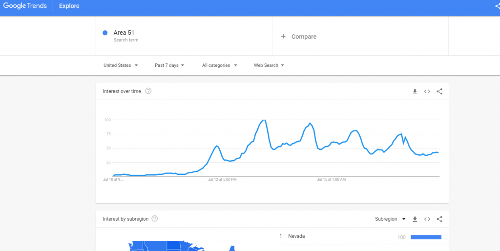Google Trends on Raid Area 51