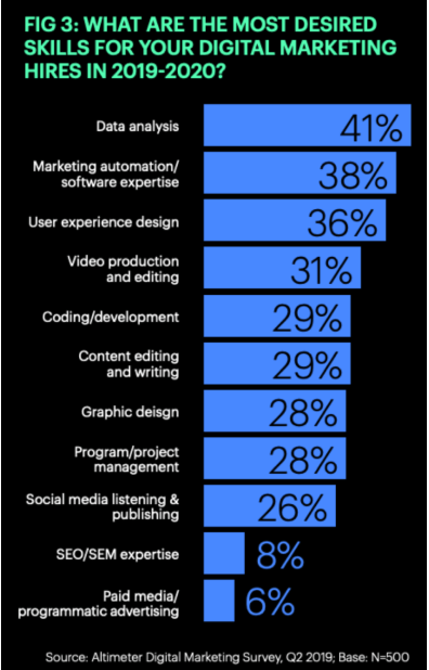 Data Analist job for digital marketing in 2019