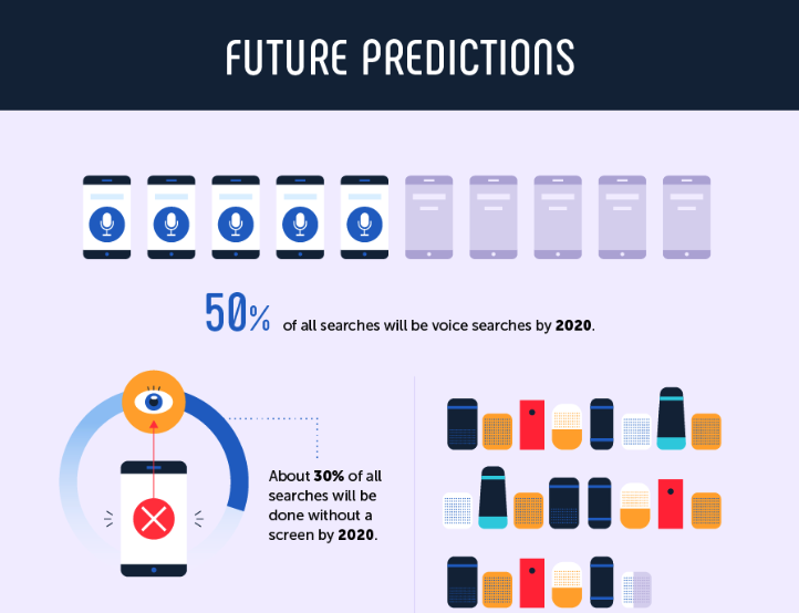 future prediction about voice search