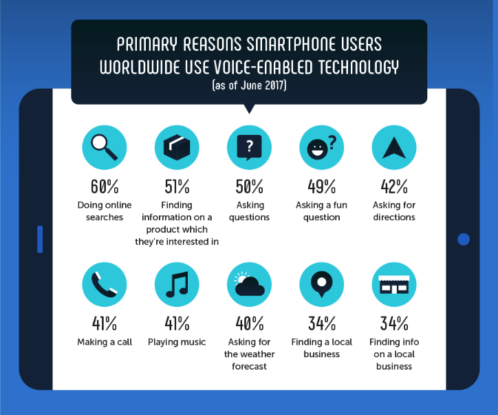 reasons to use voice-enabled technology