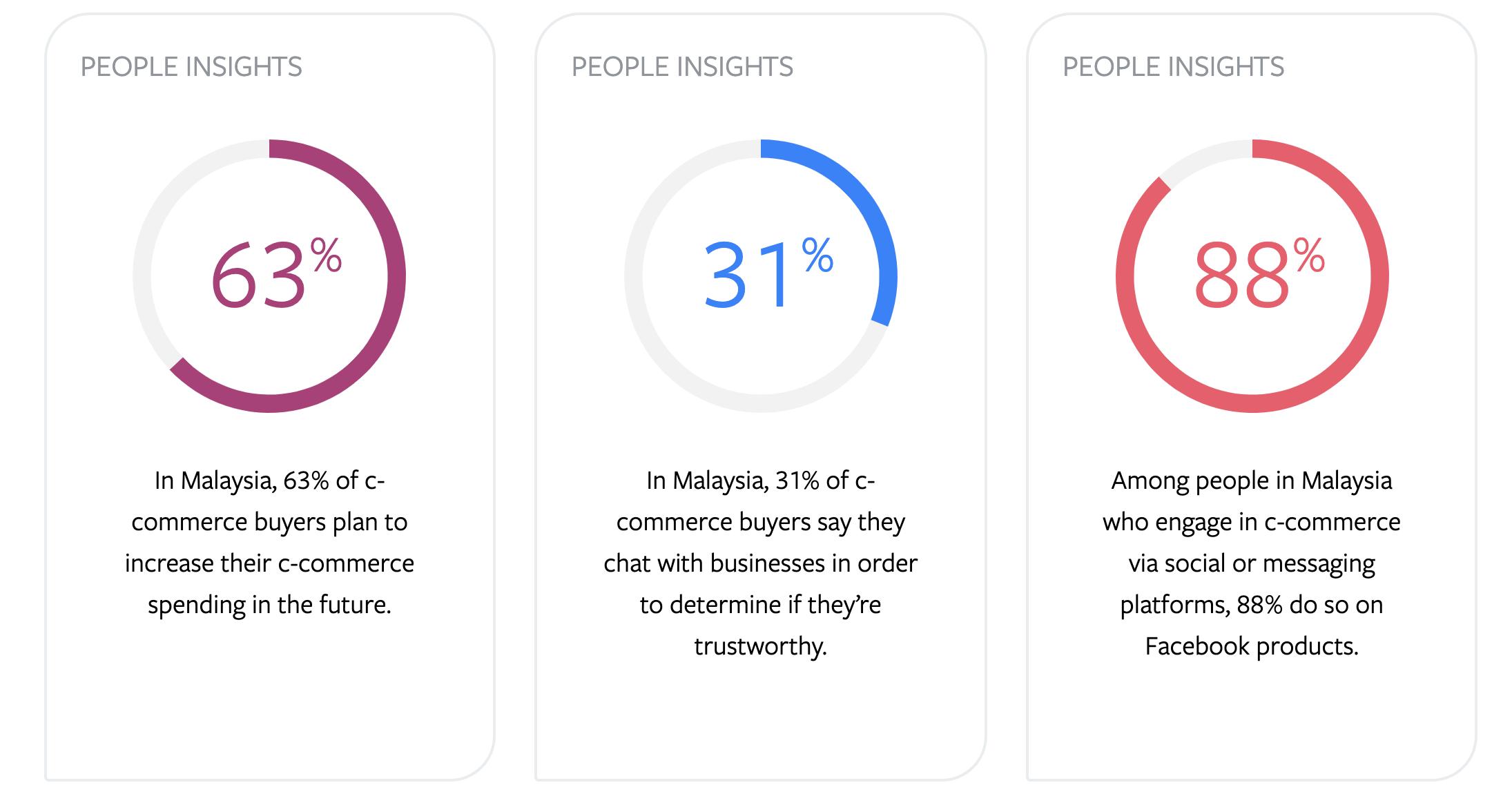 Malaysia Facebook IQ Insights to Go statistics
