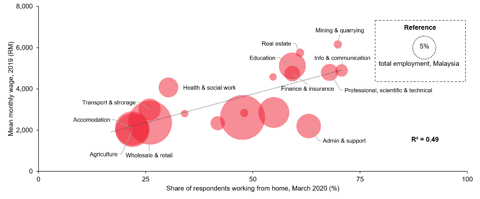 share of respondents working from home