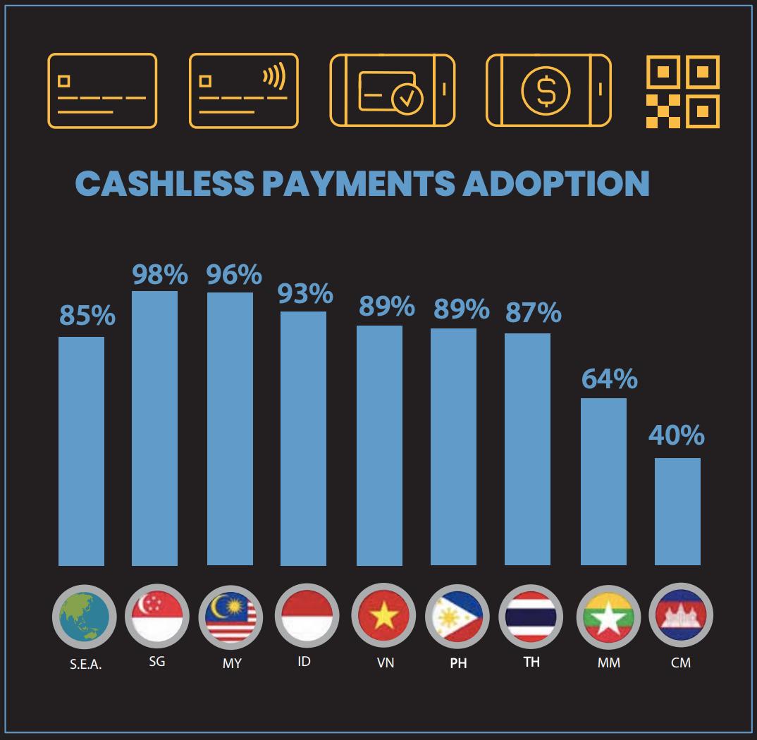 ASEAN cashless payment adoption