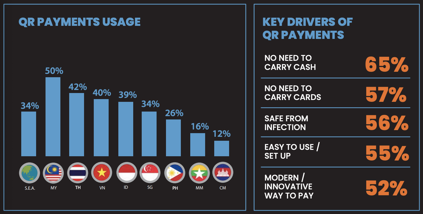 QR payment usage in ASEAN