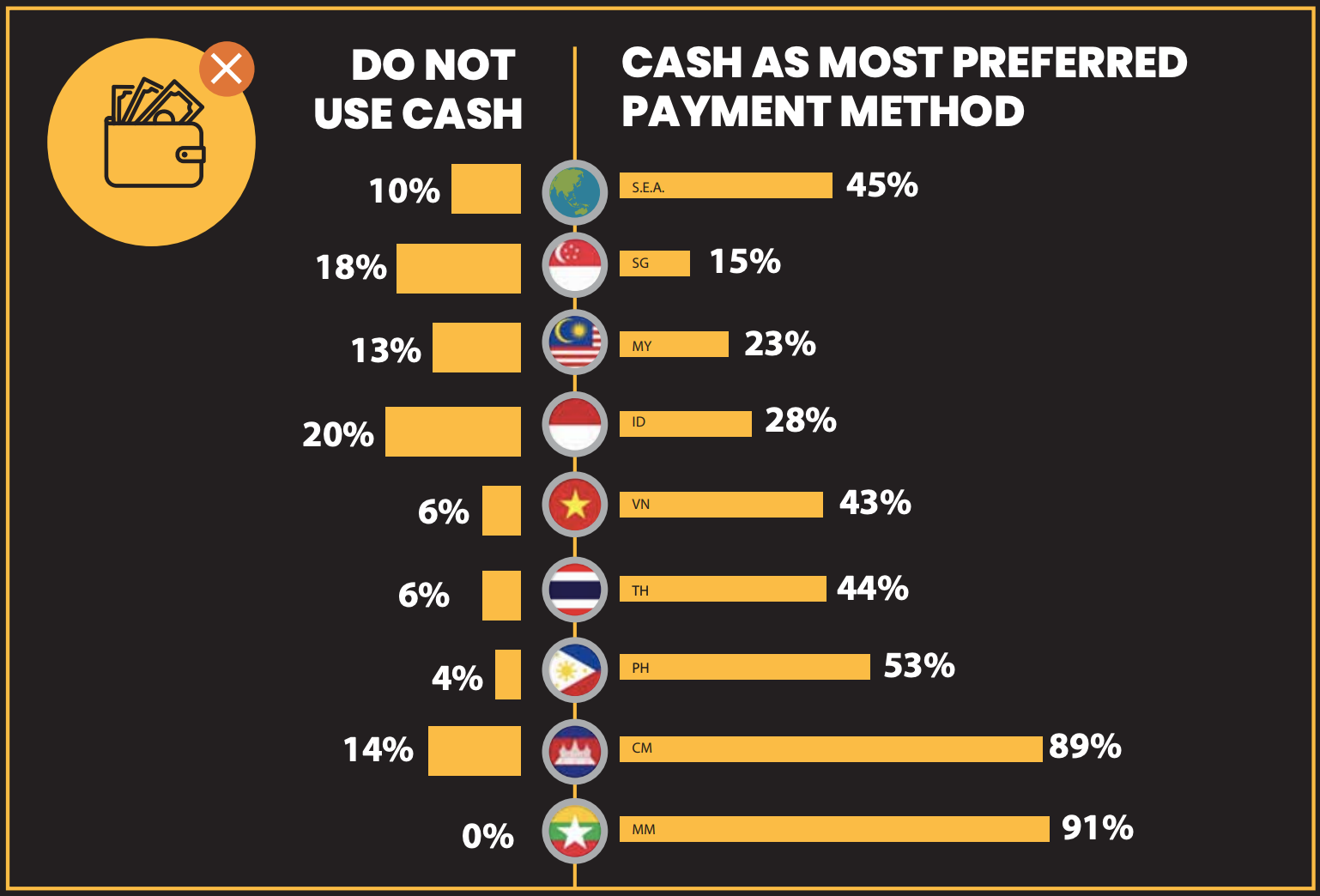 cast as most preferred payment method
