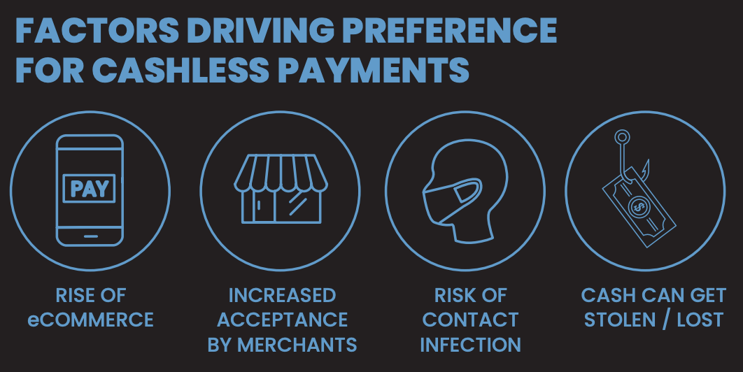 factors driving preference for cashless payments