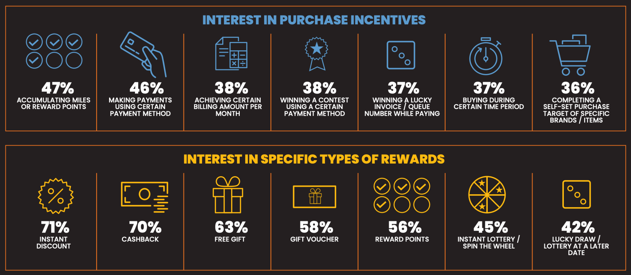 interest in purchase incentive and rewards