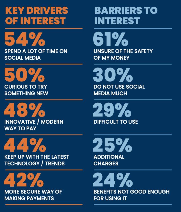 key drivers of interest of social media commerce integration