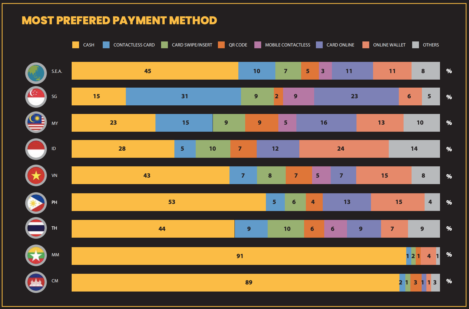 most preferred payment method in ASEAN