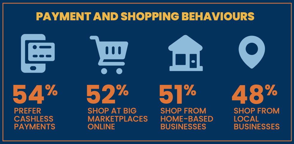 payment and shopping behaviours
