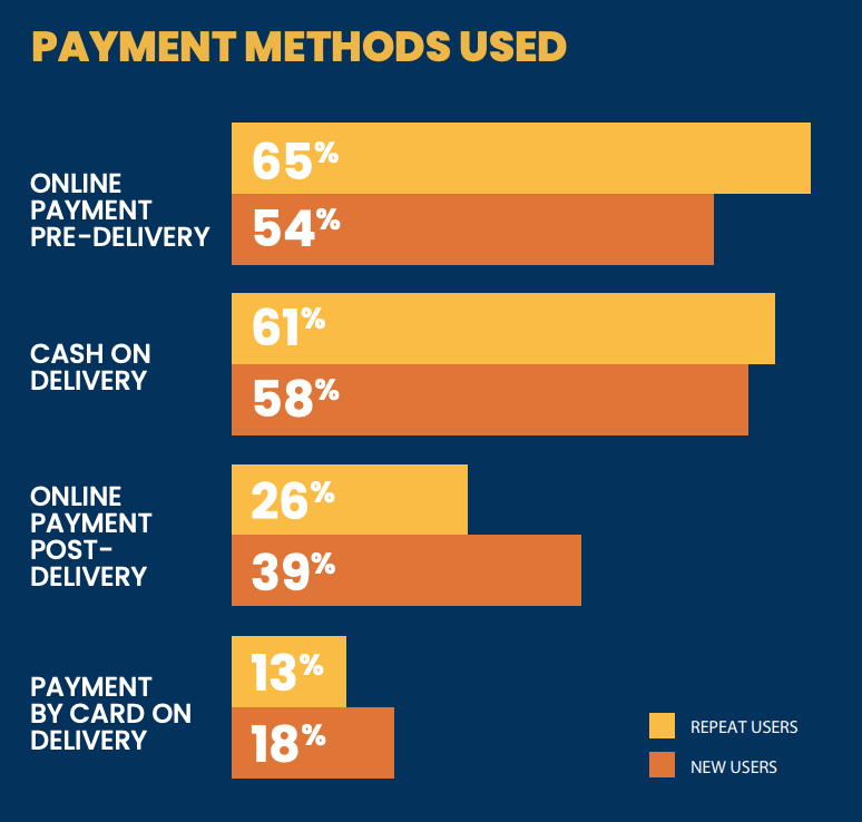 payment method used