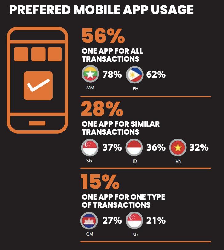 preferred mobile app usage