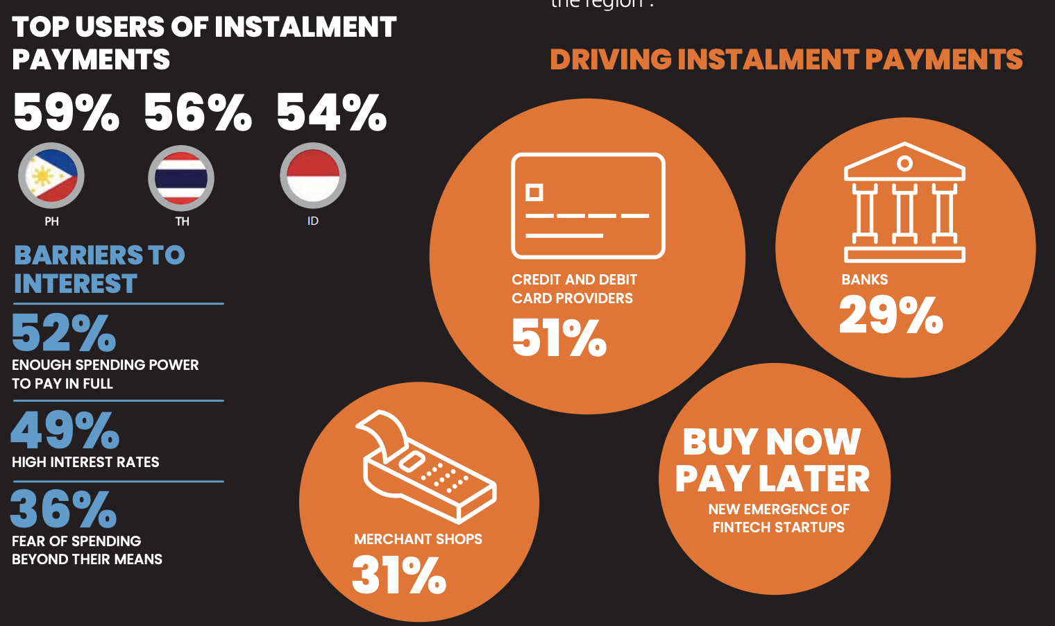 top users of instalment payment
