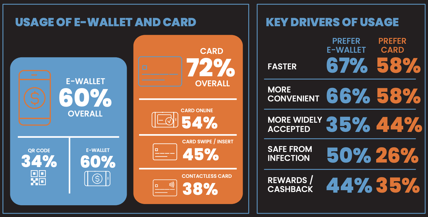 usage of ewallet and card