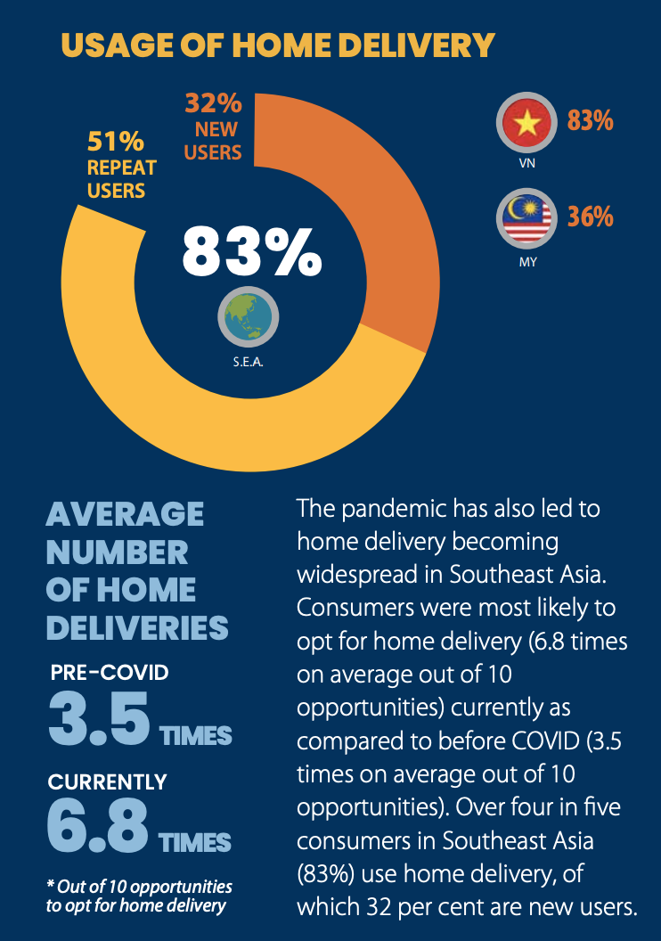 usage of home delivery